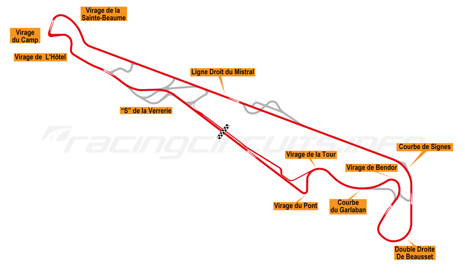 Paul Ricard Racingcircuits Info